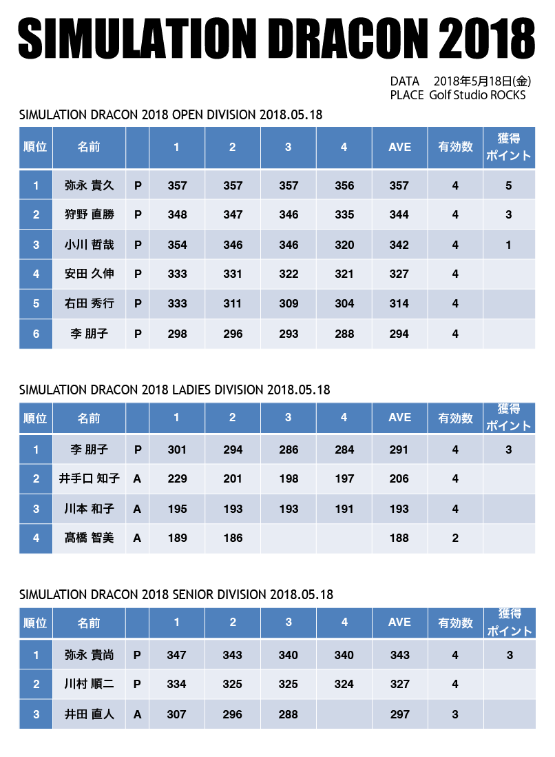 result-0518