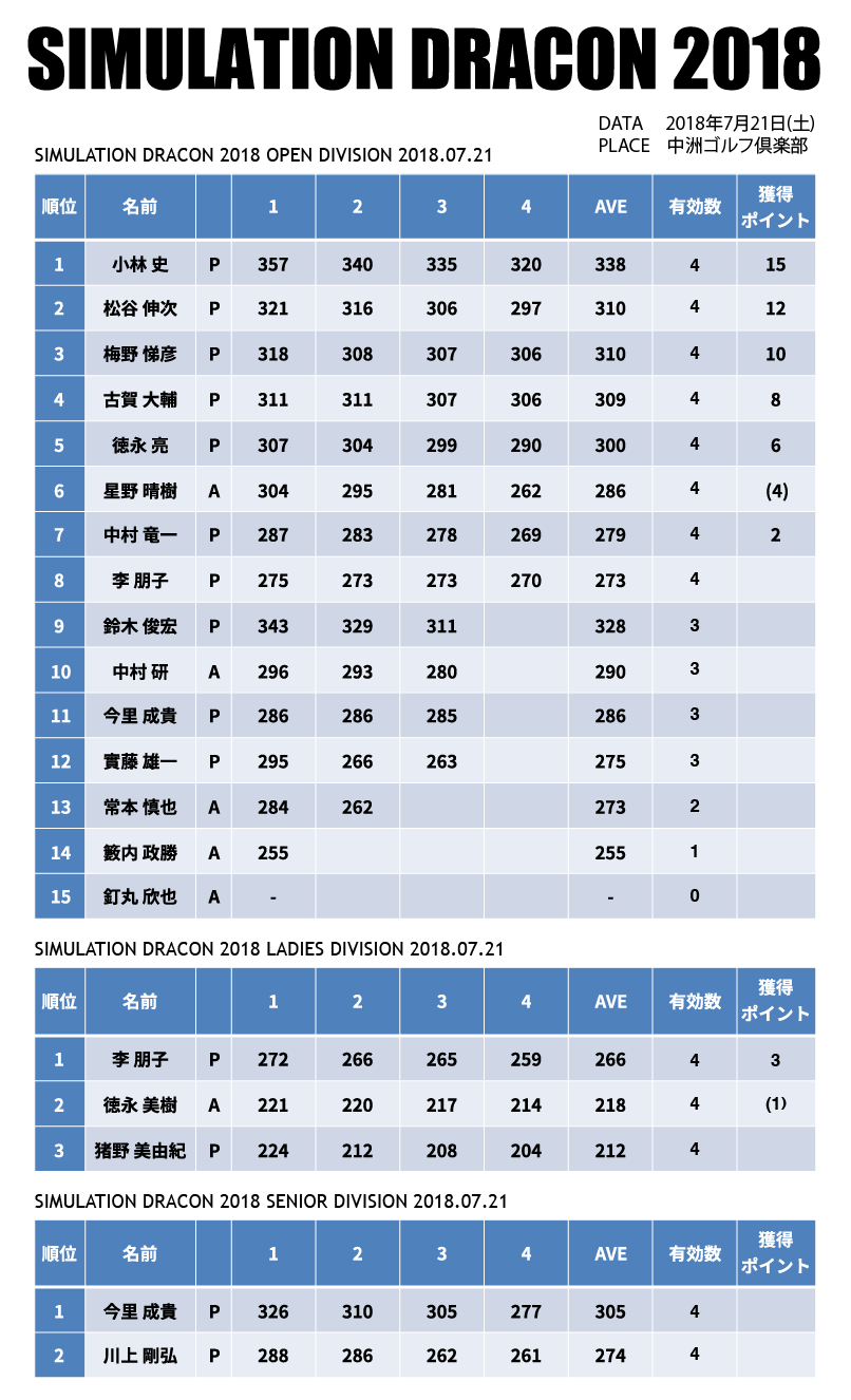 0721-record