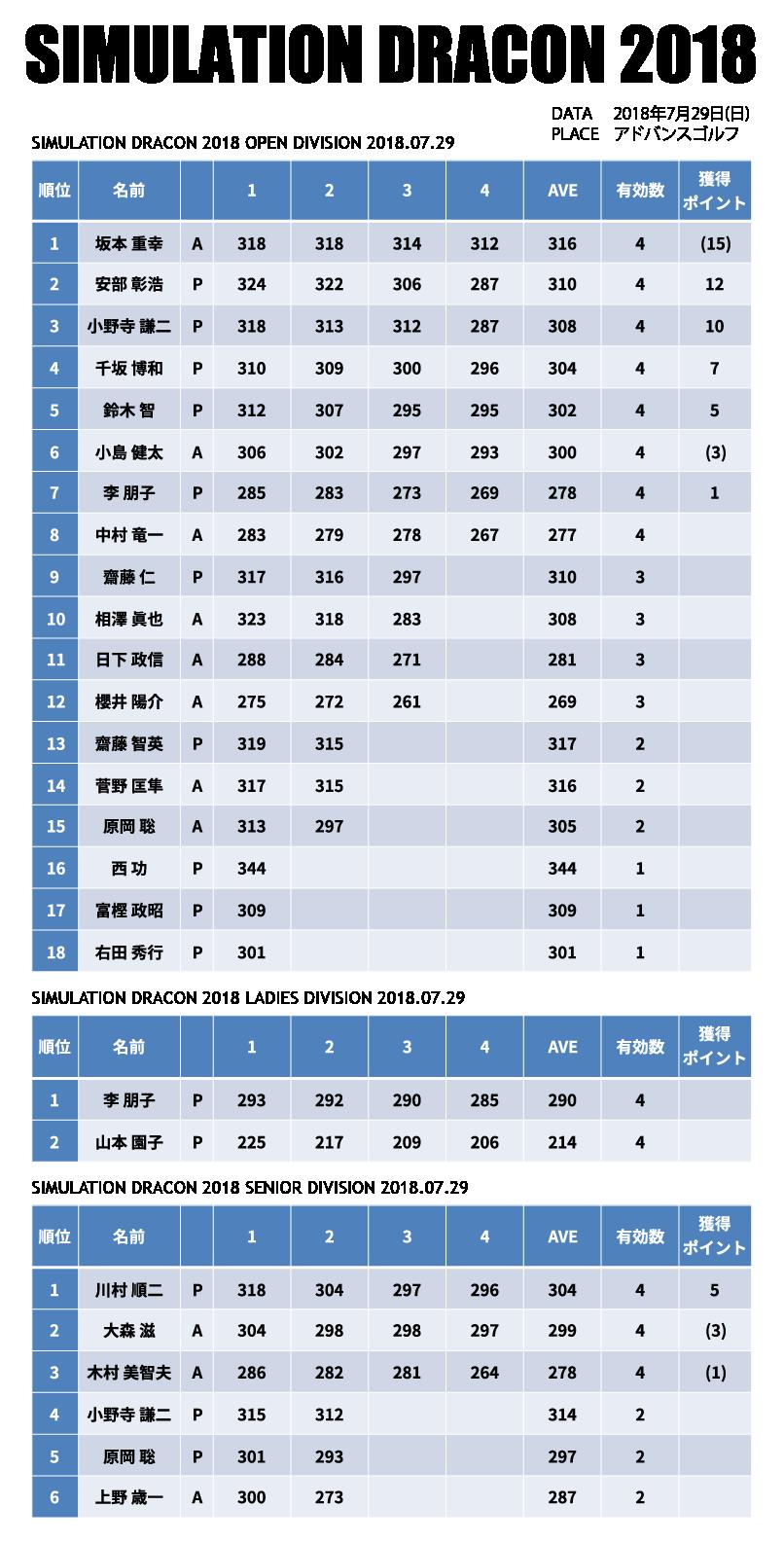 0729-record